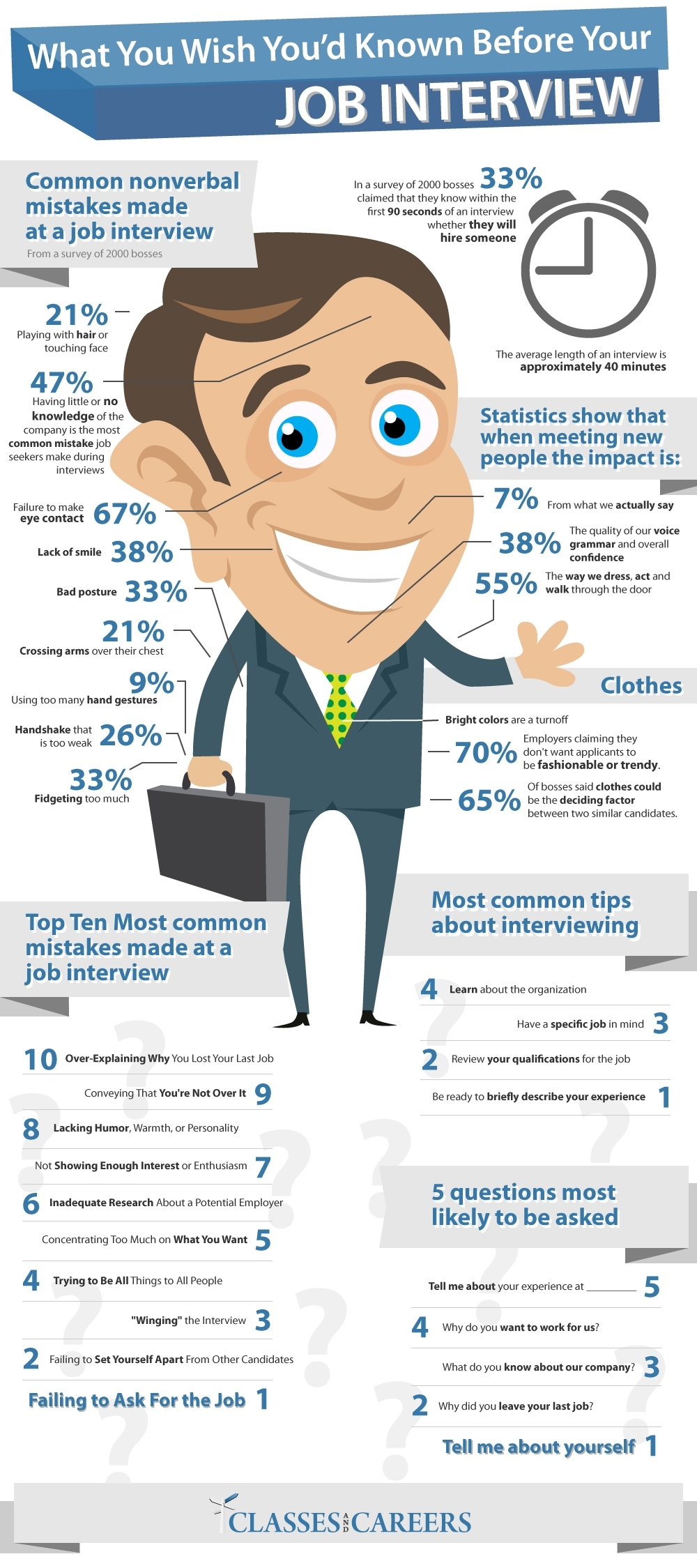 know-before job-interview